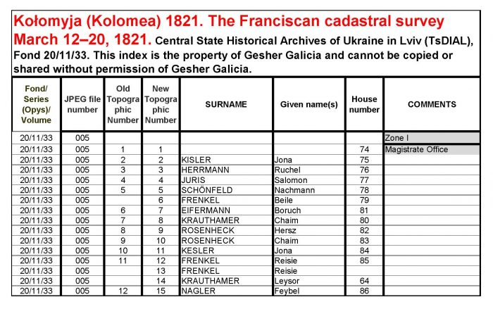 page 4 (link 3) Kolomyja Franciscan survey 1821 sample